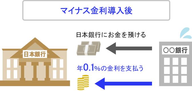 マイナス金利導入後の日銀当座預金の仕組み