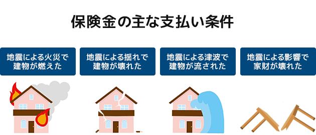 地震保険の保険金支払い条件