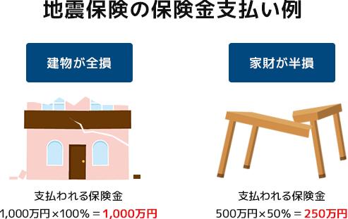 地震保険の保険金支払い例