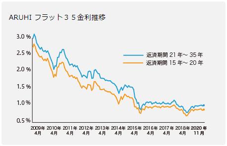 フラット35の金利推移(2019年11月現在)