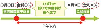香川銀行では、申込み時の金利が選べます