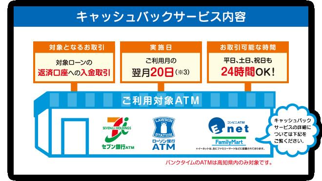 四国銀行のお得なキャッシュバックサービス