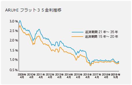 2019年5月現在、フラット35の金利は過去最低水準