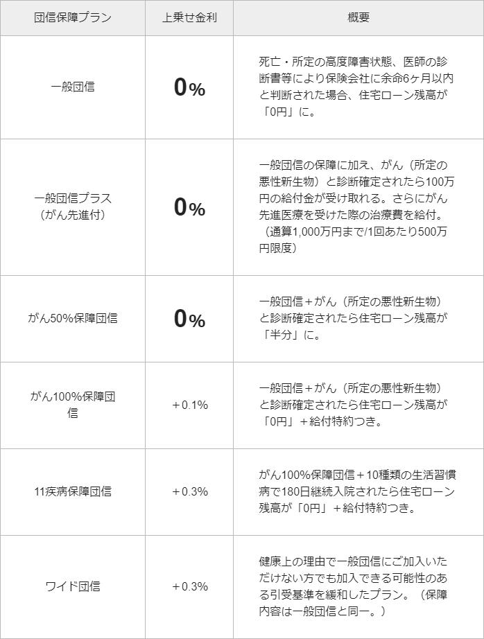 ジャパンネット銀行の豊富な団信
